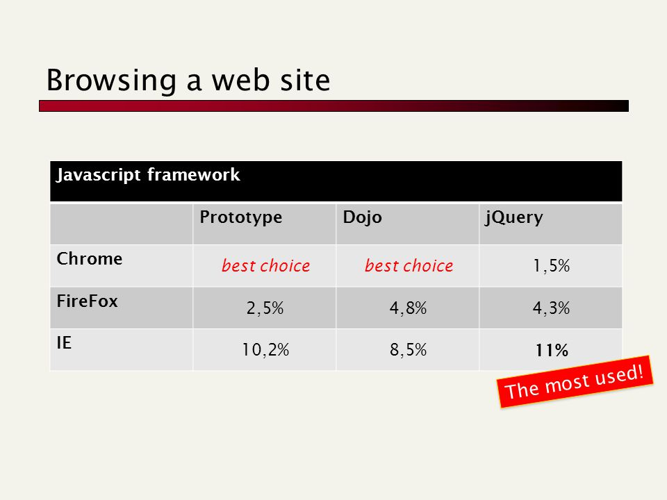 Browsing a web site Javascript framework PrototypeDojojQuery Chrome best choice 1,5% FireFox 2,5%4,8%4,3% IE 10,2%8,5% 11% The most used!