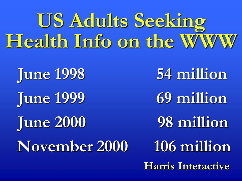 US Adults Seeking Health Info on the WWW June 1998 54 million June 1999 69 million June 2000 98 million November 2000 106 million November 2000 106 million Harris Interactive Harris Interactive