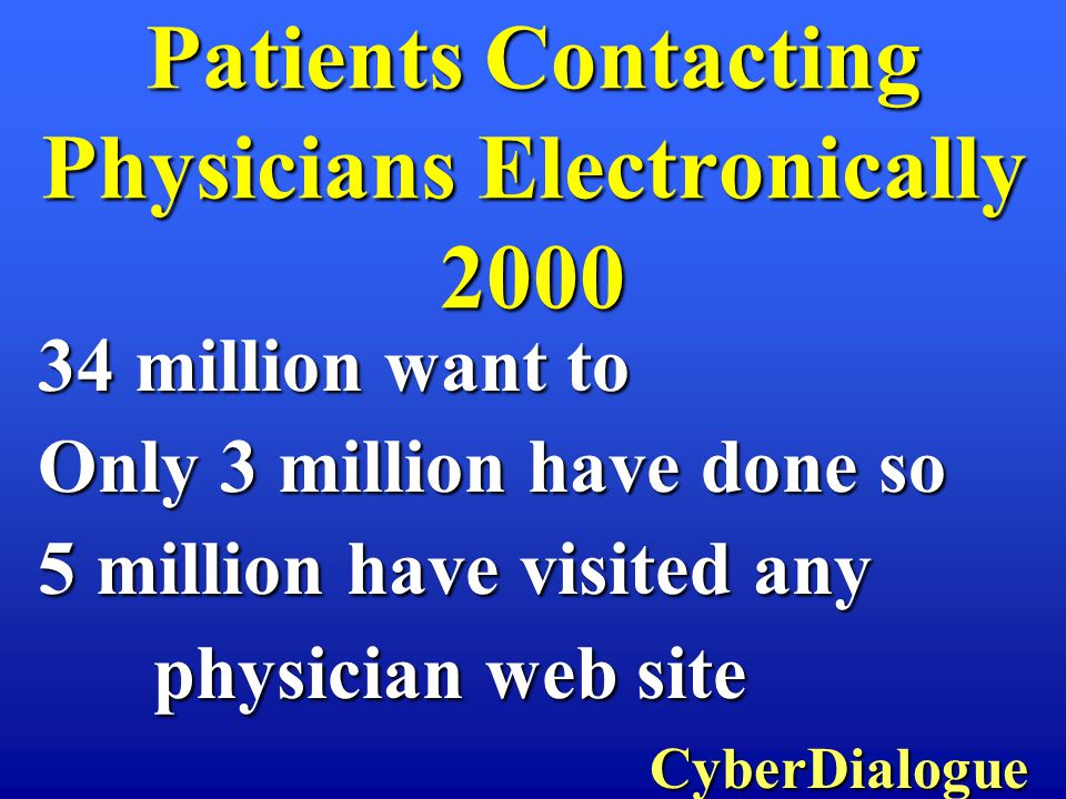 34 million want to Only 3 million have done so 5 million have visited any physician web site physician web site CyberDialogue CyberDialogue Patients Contacting Physicians Electronically 2000