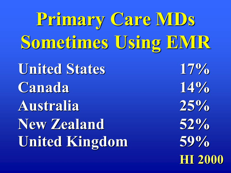Primary Care MDs Sometimes Using EMR United States17% Canada14% Australia 25% New Zealand52% United Kingdom59% HI 2000