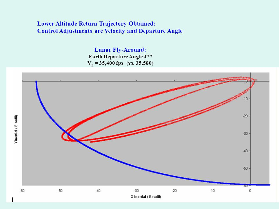 Earth-Moon-S/C: Star A, B, Planet29 Lower Altitude Return Trajectory Obtained: Control Adjustments are Velocity and Departure Angle Lunar Fly-Around: Earth Departure Angle 47 o V p = 35,400 fps (vs.