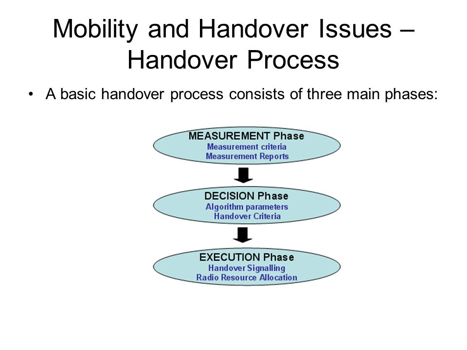 Mobility and Handover Issues – Handover Process A basic handover process consists of three main phases: