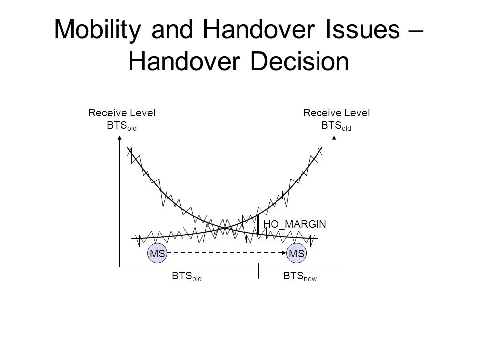 Mobility and Handover Issues – Handover Decision Receive Level BTS old Receive Level BTS old MS HO_MARGIN BTS old BTS new
