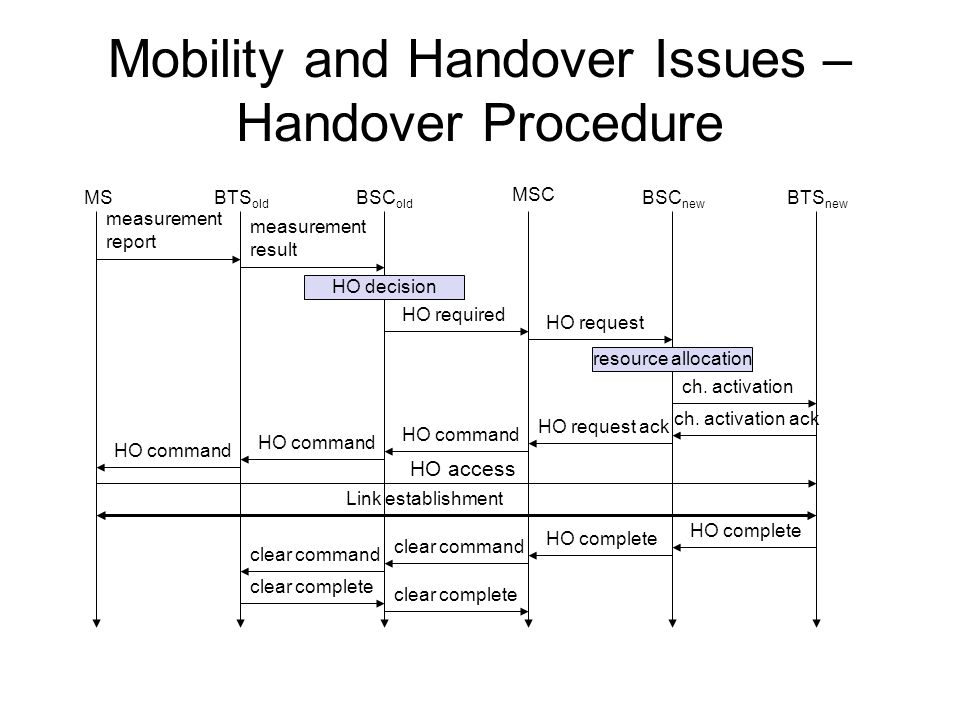 Mobility and Handover Issues – Handover Procedure HO access BTS old BSC new measurement result BSC old Link establishment MSC MS measurement report HO decision HO required BTS new HO request resource allocation ch.