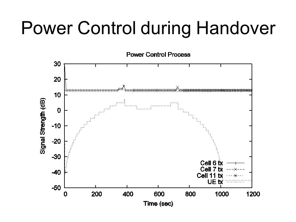 Power Control during Handover
