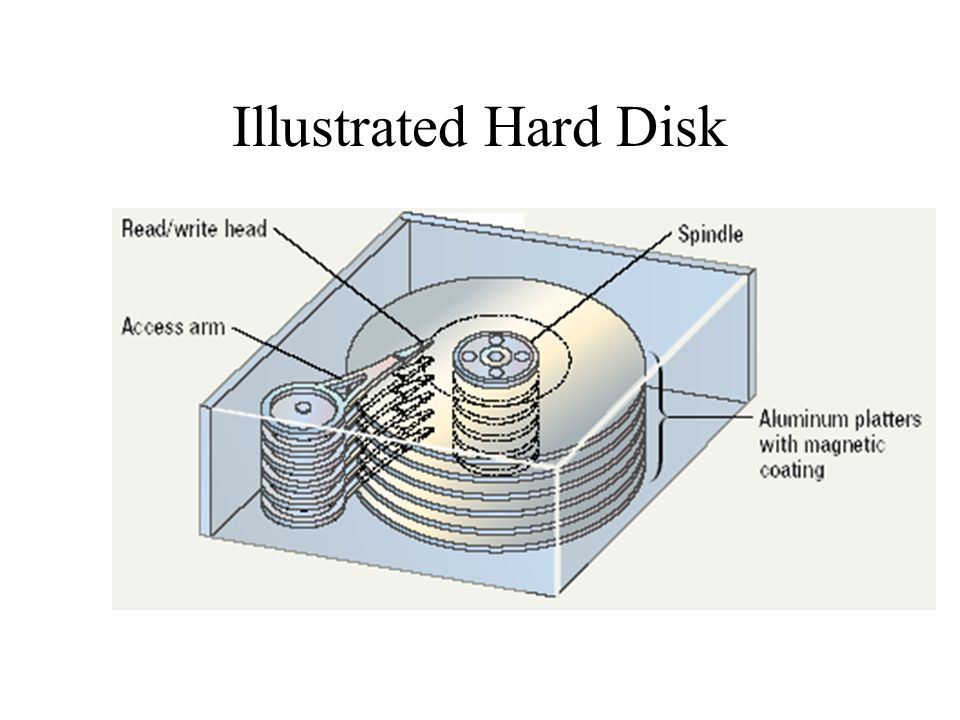 Illustrated Hard Disk