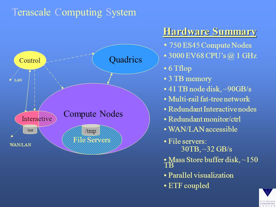 Terascale Computing System Hardware Summary 750 ES45 Compute Nodes 3000 EV68 CPUs @ 1 GHz 6 Tflop 3 TB memory 41 TB node disk, ~90GB/s Multi-rail fat-tree network Redundant Interactive nodes Redundant monitor/ctrl WAN/LAN accessible File servers: 30TB, ~32 GB/s Mass Store buffer disk, ~150 TB Parallel visualization ETF coupled Quadrics Control LAN Compute Nodes File Servers /tmp WAN/LAN Interactive /usr