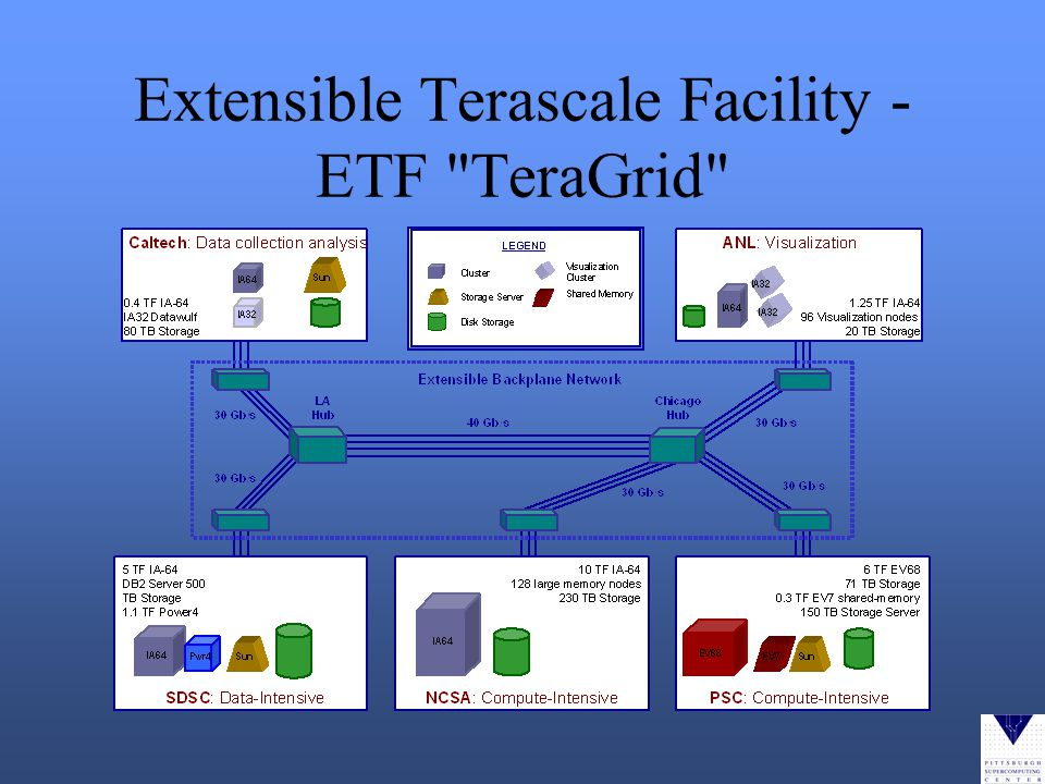 Extensible Terascale Facility - ETF TeraGrid