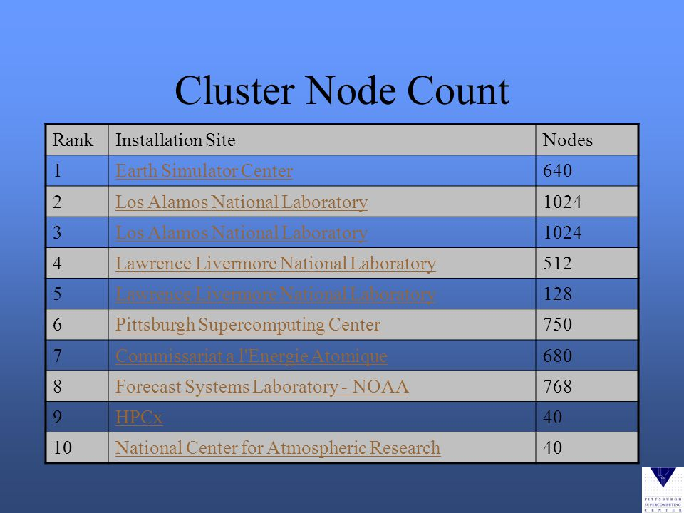 Cluster Node Count RankInstallation SiteNodes 1Earth Simulator Center640 2Los Alamos National Laboratory1024 3Los Alamos National Laboratory1024 4Lawrence Livermore National Laboratory512 5Lawrence Livermore National Laboratory128 6Pittsburgh Supercomputing Center750 7Commissariat a l Energie Atomique680 8Forecast Systems Laboratory - NOAA768 9HPCx40 10National Center for Atmospheric Research40