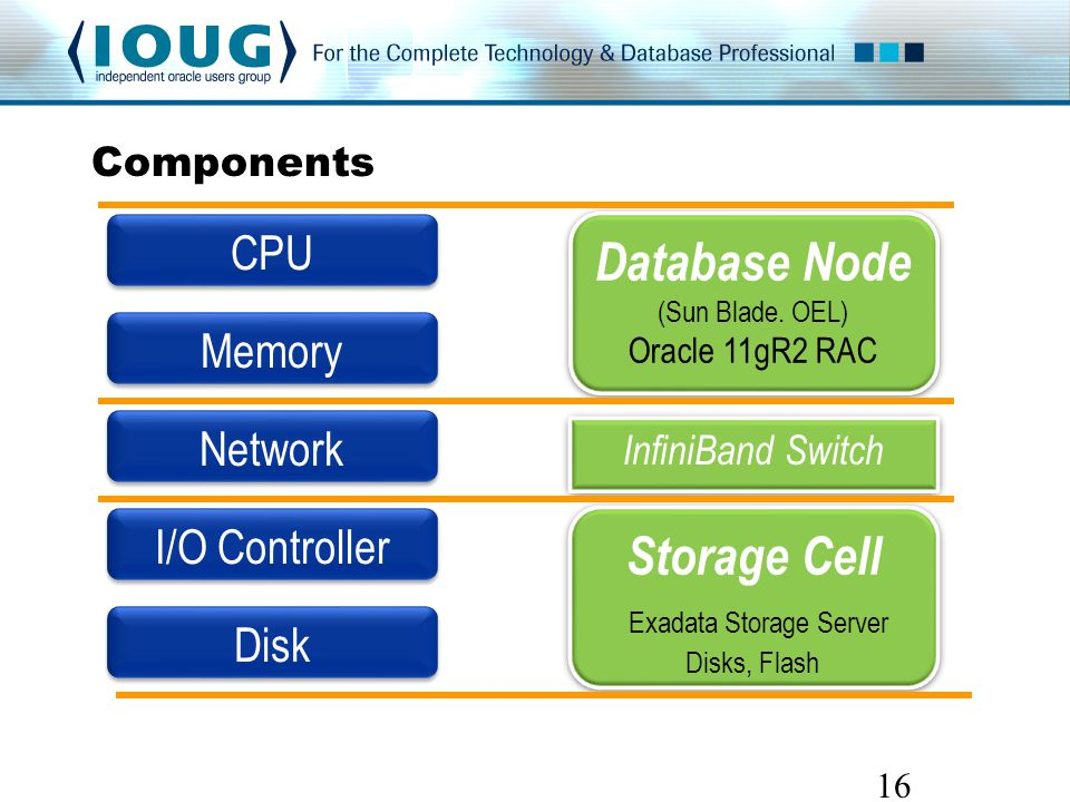16 Components CPU Memory Network I/O Controller Disk Database Node (Sun Blade.