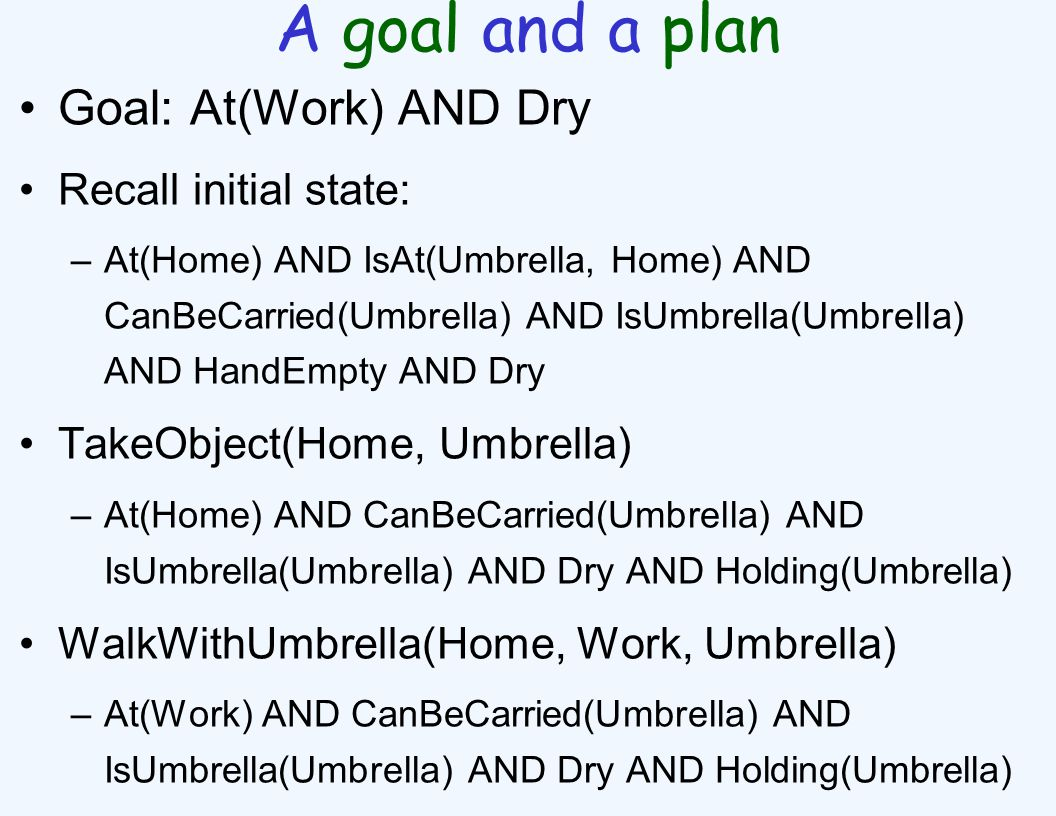 A goal and a plan Goal: At(Work) AND Dry Recall initial state: –At(Home) AND IsAt(Umbrella, Home) AND CanBeCarried(Umbrella) AND IsUmbrella(Umbrella) AND HandEmpty AND Dry TakeObject(Home, Umbrella) –At(Home) AND CanBeCarried(Umbrella) AND IsUmbrella(Umbrella) AND Dry AND Holding(Umbrella) WalkWithUmbrella(Home, Work, Umbrella) –At(Work) AND CanBeCarried(Umbrella) AND IsUmbrella(Umbrella) AND Dry AND Holding(Umbrella)
