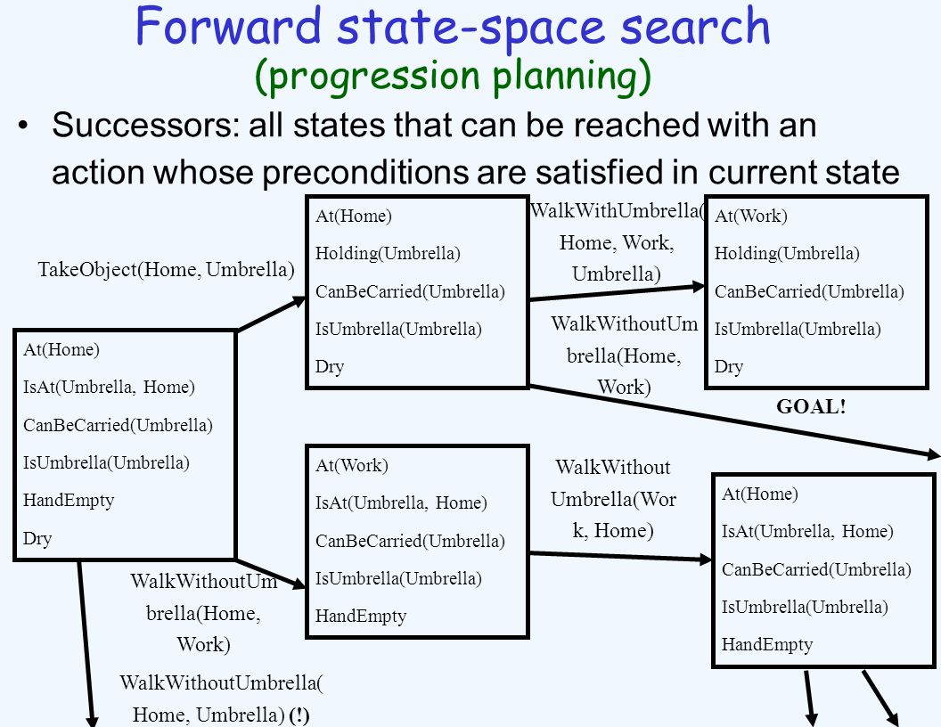 Forward state-space search (progression planning) Successors: all states that can be reached with an action whose preconditions are satisfied in current state At(Home) IsAt(Umbrella, Home) CanBeCarried(Umbrella) IsUmbrella(Umbrella) HandEmpty Dry At(Home) Holding(Umbrella) CanBeCarried(Umbrella) IsUmbrella(Umbrella) Dry TakeObject(Home, Umbrella) At(Work) IsAt(Umbrella, Home) CanBeCarried(Umbrella) IsUmbrella(Umbrella) HandEmpty WalkWithoutUm brella(Home, Work) WalkWithUmbrella( Home, Work, Umbrella) At(Work) Holding(Umbrella) CanBeCarried(Umbrella) IsUmbrella(Umbrella) Dry WalkWithout Umbrella(Wor k, Home) At(Home) IsAt(Umbrella, Home) CanBeCarried(Umbrella) IsUmbrella(Umbrella) HandEmpty GOAL.