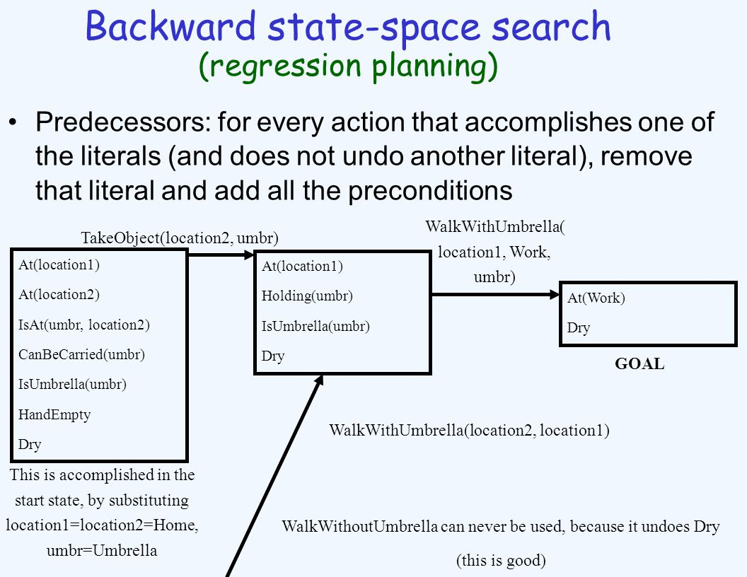 Backward state-space search (regression planning) Predecessors: for every action that accomplishes one of the literals (and does not undo another literal), remove that literal and add all the preconditions At(location1) At(location2) IsAt(umbr, location2) CanBeCarried(umbr) IsUmbrella(umbr) HandEmpty Dry At(location1) Holding(umbr) IsUmbrella(umbr) Dry TakeObject(location2, umbr) This is accomplished in the start state, by substituting location1=location2=Home, umbr=Umbrella WalkWithUmbrella( location1, Work, umbr) At(Work) Dry GOAL WalkWithUmbrella(location2, location1) WalkWithoutUmbrella can never be used, because it undoes Dry (this is good)