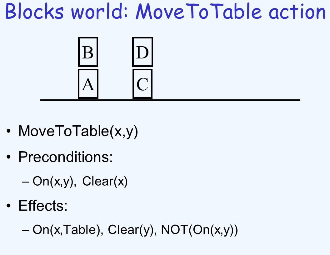 Blocks world: MoveToTable action MoveToTable(x,y) Preconditions: –On(x,y), Clear(x) Effects: –On(x,Table), Clear(y), NOT(On(x,y)) A B C D
