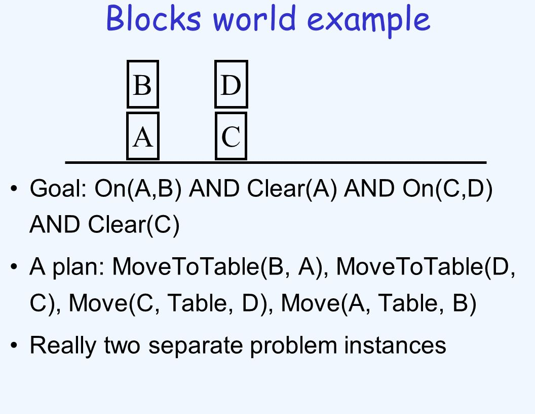 Blocks world example Goal: On(A,B) AND Clear(A) AND On(C,D) AND Clear(C) A plan: MoveToTable(B, A), MoveToTable(D, C), Move(C, Table, D), Move(A, Table, B) Really two separate problem instances A B C D