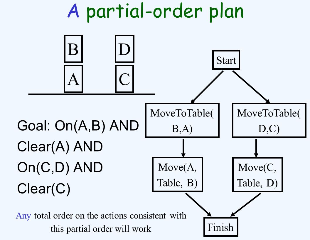 A partial-order plan Goal: On(A,B) AND Clear(A) AND On(C,D) AND Clear(C) A B C D Start MoveToTable( B,A) MoveToTable( D,C) Move(A, Table, B) Move(C, Table, D) Finish Any total order on the actions consistent with this partial order will work