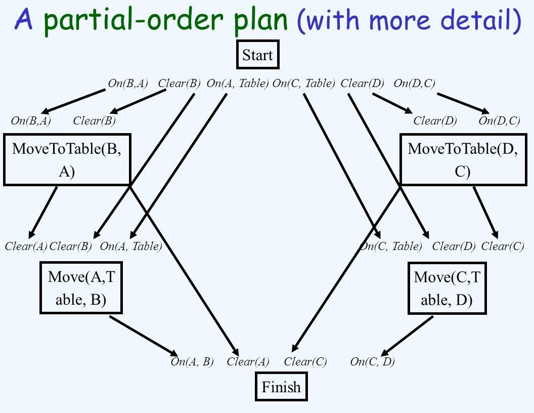 A partial-order plan (with more detail) Start MoveToTable(B, A) MoveToTable(D, C) Move(A,T able, B) Move(C,T able, D) Finish On(B,A) Clear(B)On(D,C)Clear(D) Clear(A)Clear(B)On(A, Table)Clear(D)Clear(C)On(C, Table) On(A, B)On(C, D)Clear(A)Clear(C) On(B,A) Clear(B)On(D,C)Clear(D)On(A, Table)On(C, Table)