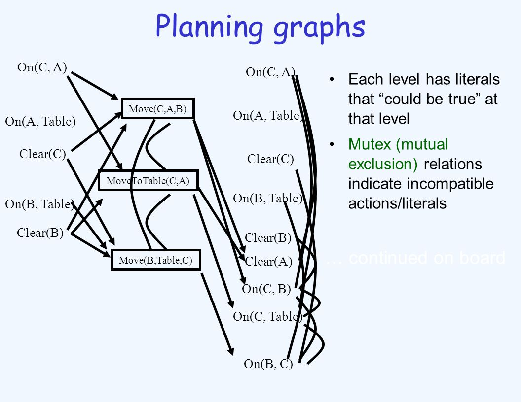 Planning graphs Each level has literals that could be true at that level Mutex (mutual exclusion) relations indicate incompatible actions/literals On(C, A) On(A, Table) Clear(C) MoveToTable(C,A) Move(C,A,B) On(B, Table) Clear(B) Move(B,Table,C) On(C, A) On(A, Table) Clear(C) On(B, Table) Clear(B) On(C, Table) On(C, B) On(B, C) Clear(A) … continued on board