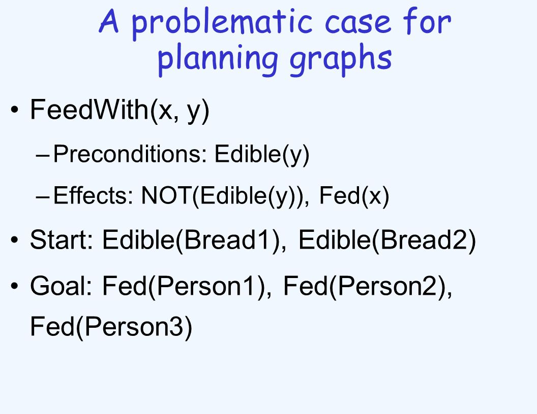 A problematic case for planning graphs FeedWith(x, y) –Preconditions: Edible(y) –Effects: NOT(Edible(y)), Fed(x) Start: Edible(Bread1), Edible(Bread2) Goal: Fed(Person1), Fed(Person2), Fed(Person3)