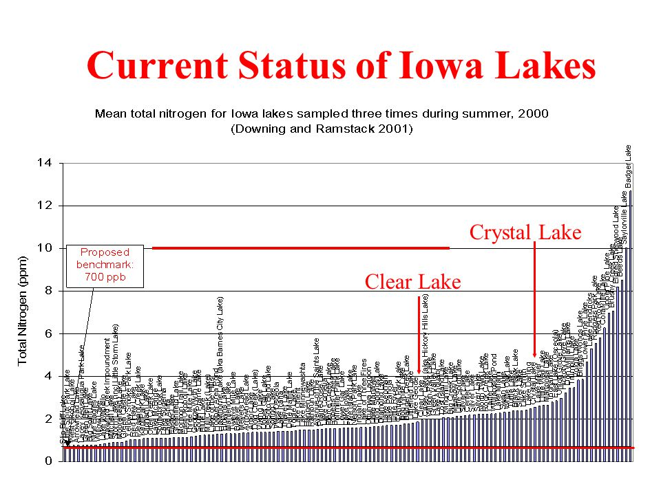 Current Status of Iowa Lakes Clear Lake Crystal Lake
