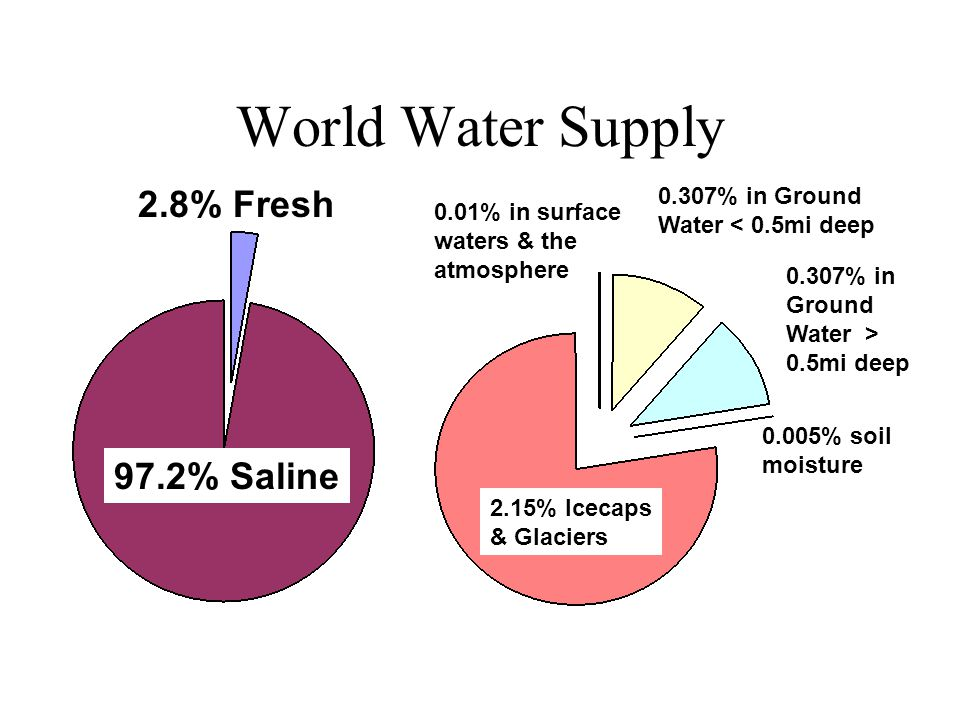 World Water Supply 97.2% Saline 2.15% Icecaps & Glaciers 0.307% in Ground Water < 0.5mi deep 0.307% in Ground Water > 0.5mi deep 0.005% soil moisture 0.01% in surface waters & the atmosphere 2.8% Fresh