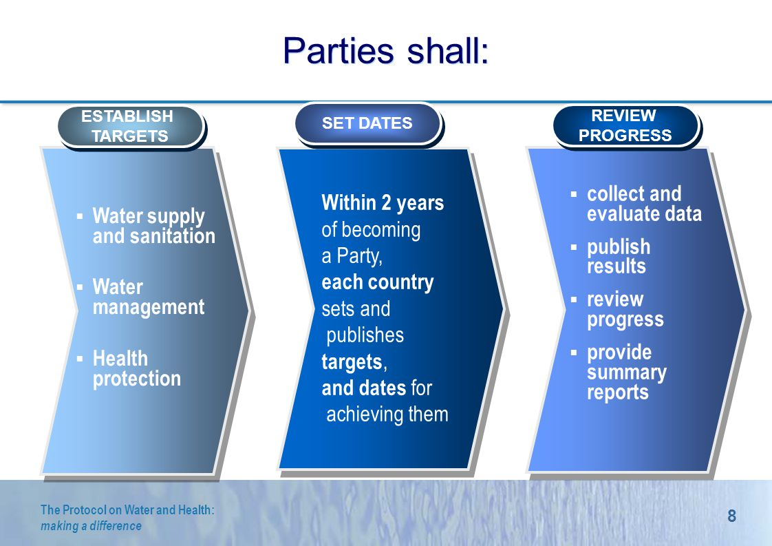 8 The Protocol on Water and Health: making a difference Parties shall: ESTABLISH TARGETS ESTABLISH TARGETS SET DATES REVIEW PROGRESS REVIEW PROGRESS Within 2 years of becoming a Party, each country sets and publishes targets, and dates for achieving them collect and evaluate data publish results review progress provide summary reports Water supply and sanitation Water management Health protection