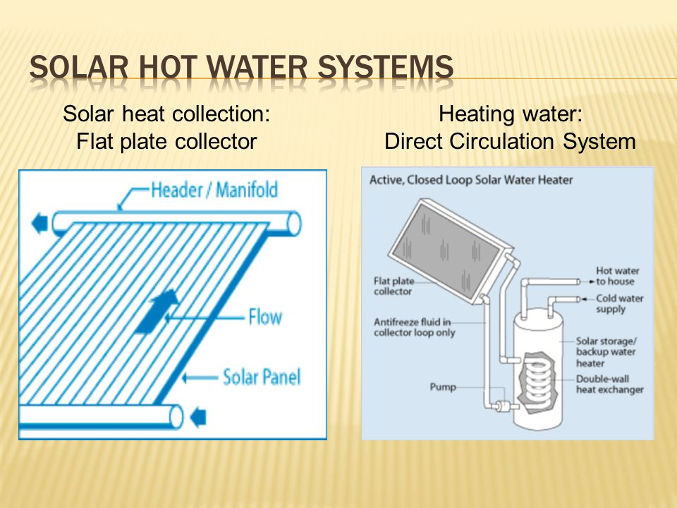 Solar heat collection: Flat plate collector Heating water: Direct Circulation System
