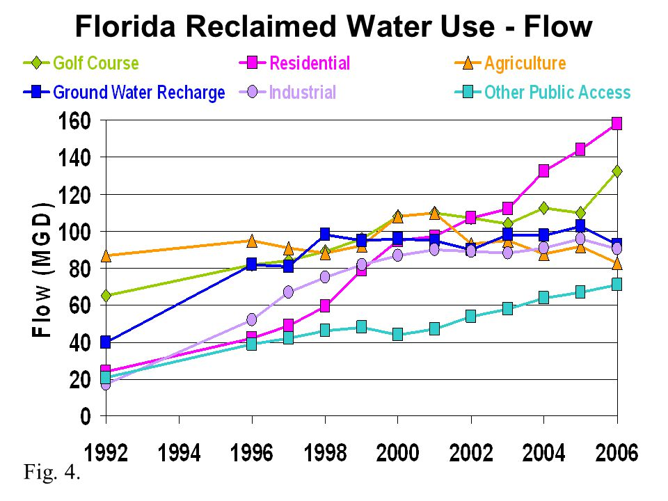 Florida Reclaimed Water Use - Flow Fig. 4.
