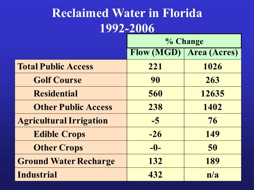 Reclaimed Water in Florida 1992-2006 Total Public Access Golf Course Residential Other Public Access Agricultural Irrigation Edible Crops Other Crops Ground Water Recharge Industrial Flow (MGD) 221 90 560 238 -5 -26 -0- 132 432 Area (Acres) 1026 263 12635 1402 76 149 50 189 n/a % Change