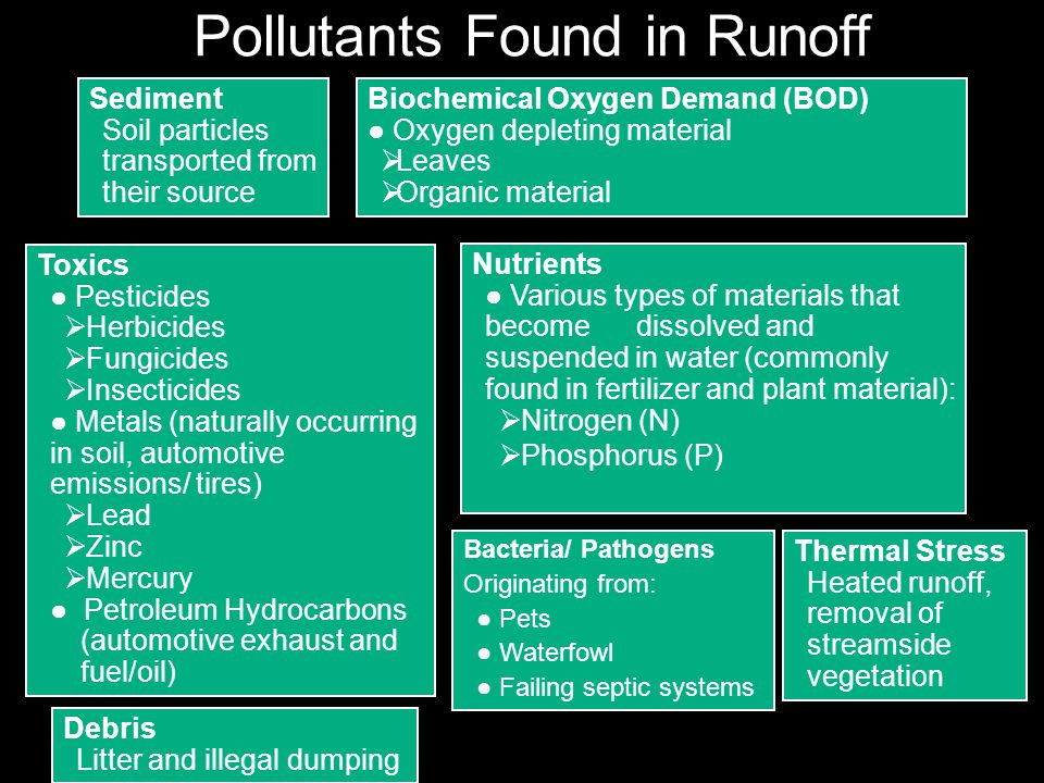 Pollutants Found in Runoff Sediment Soil particles transported from their source Biochemical Oxygen Demand (BOD) Oxygen depleting material Leaves Organic material Toxics Pesticides Herbicides Fungicides Insecticides Metals (naturally occurring in soil, automotive emissions/ tires) Lead Zinc Mercury Petroleum Hydrocarbons (automotive exhaust and fuel/oil) Debris Litter and illegal dumping Nutrients Various types of materials that become dissolved and suspended in water (commonly found in fertilizer and plant material): Nitrogen (N) Phosphorus (P) Bacteria/ Pathogens Originating from: Pets Waterfowl Failing septic systems Thermal Stress Heated runoff, removal of streamside vegetation