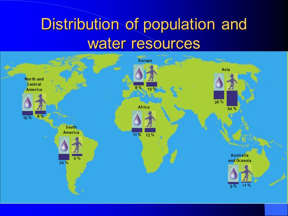 Distribution of population and water resources