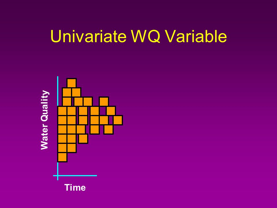 Univariate WQ Variable Time Water Quality