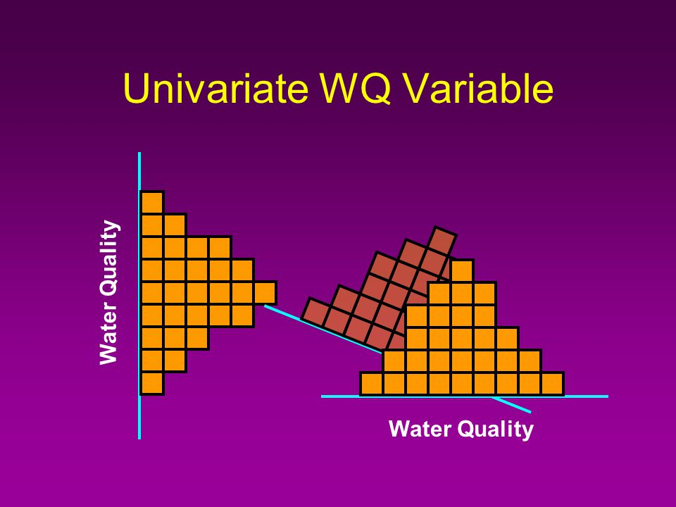 Univariate WQ Variable Water Quality