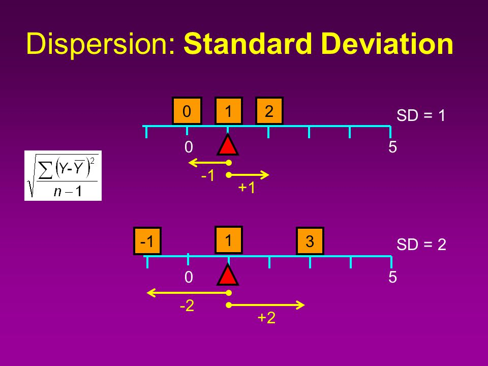 Dispersion: Range Maximum - Minimum Easy to calculate Easy to interpret Depends on sample size (biased) Therefore not good for statistical inference
