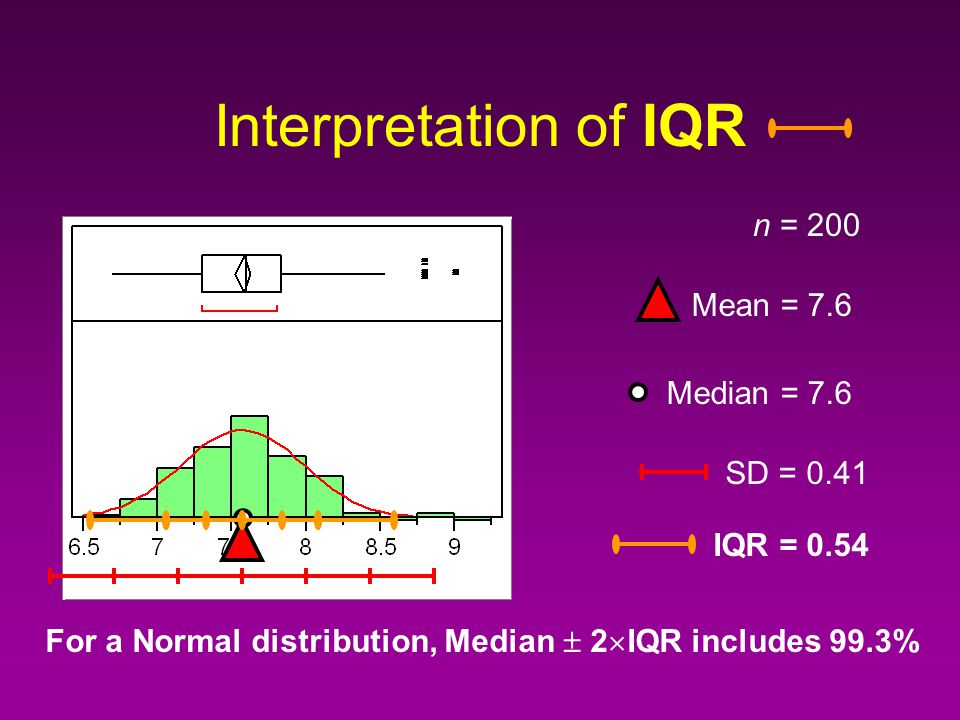 Dispersion: IQR Inter-Quartile Range (3rd Quartile - (1st Quartile) Robust against outliers