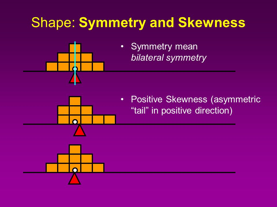 Shape: Symmetry and Skewness Symmetry mean bilateral symmetry