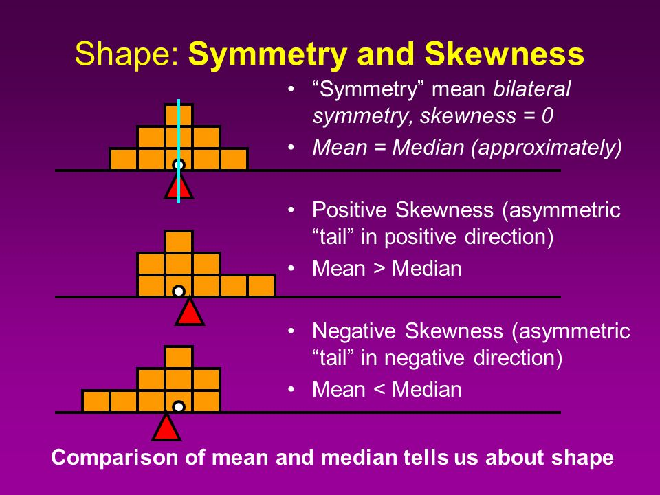 Shape: Symmetry and Skewness Symmetry mean bilateral symmetry Positive Skewness (asymmetric tail in positive direction)