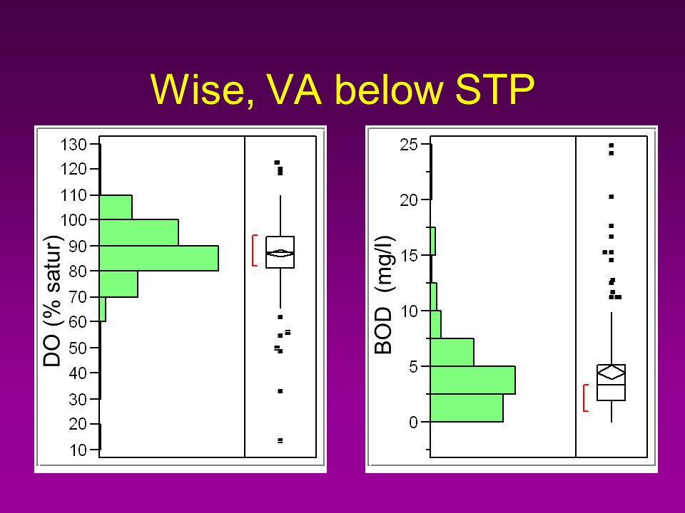 Wise, VA, below STP pH TKN mg/l