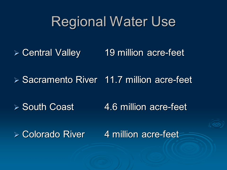 Regional Water Use Central Valley 19 million acre-feet Central Valley 19 million acre-feet Sacramento River 11.7 million acre-feet Sacramento River 11.7 million acre-feet South Coast 4.6 million acre-feet South Coast 4.6 million acre-feet Colorado River 4 million acre-feet Colorado River 4 million acre-feet