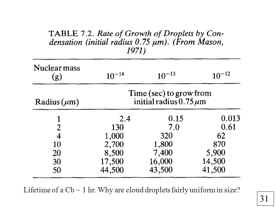 31 Lifetime of a Cb ~ 1 hr. Why are cloud droplets fairly uniform in size