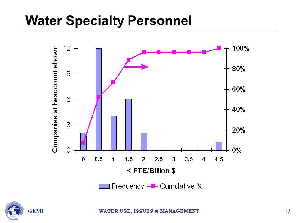 WATER USE, ISSUES & MANAGEMENT 13 Water Specialty Personnel