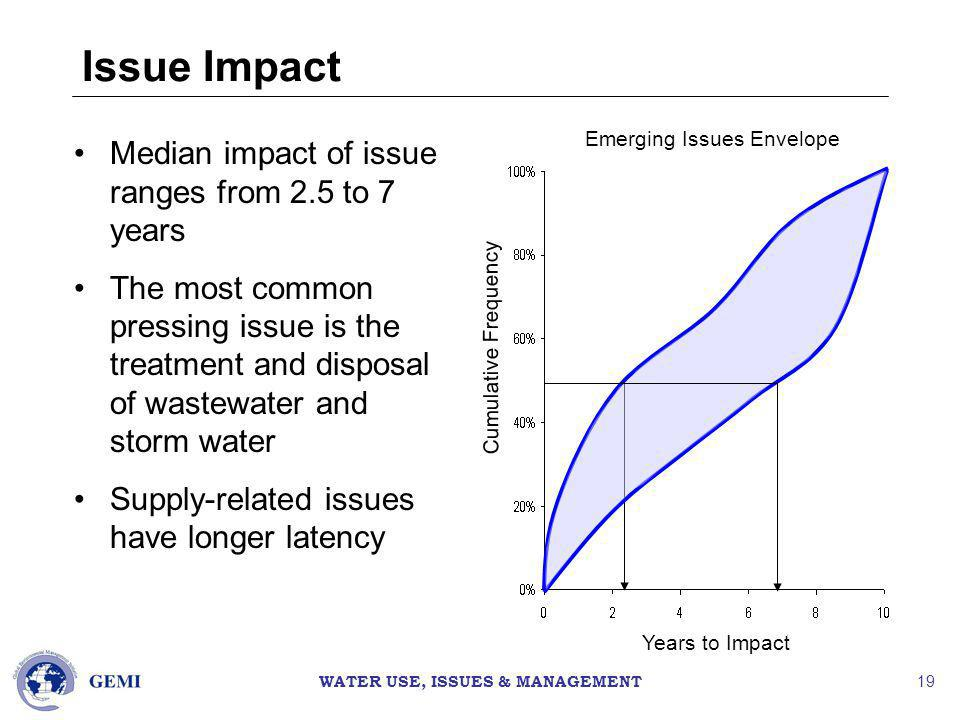 WATER USE, ISSUES & MANAGEMENT 19 Issue Impact Median impact of issue ranges from 2.5 to 7 years The most common pressing issue is the treatment and disposal of wastewater and storm water Supply-related issues have longer latency Years to Impact Cumulative Frequency Emerging Issues Envelope