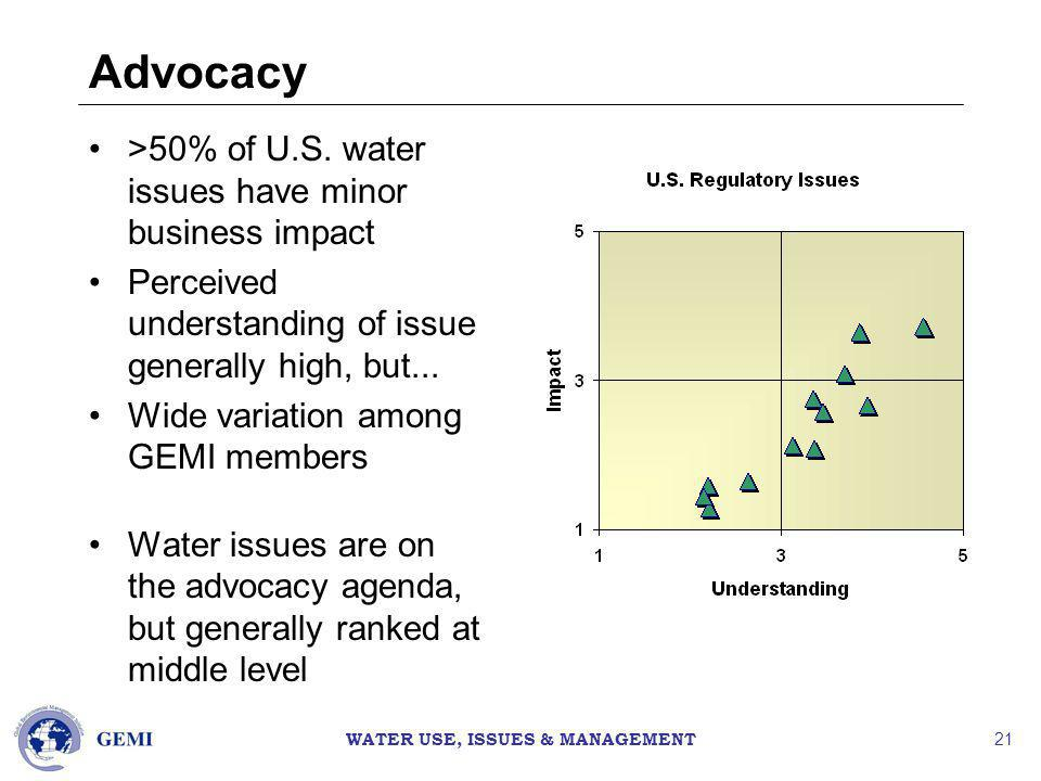 WATER USE, ISSUES & MANAGEMENT 21 Advocacy >50% of U.S.