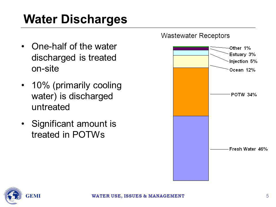 WATER USE, ISSUES & MANAGEMENT 5 Water Discharges One-half of the water discharged is treated on-site 10% (primarily cooling water) is discharged untreated Significant amount is treated in POTWs Wastewater Receptors