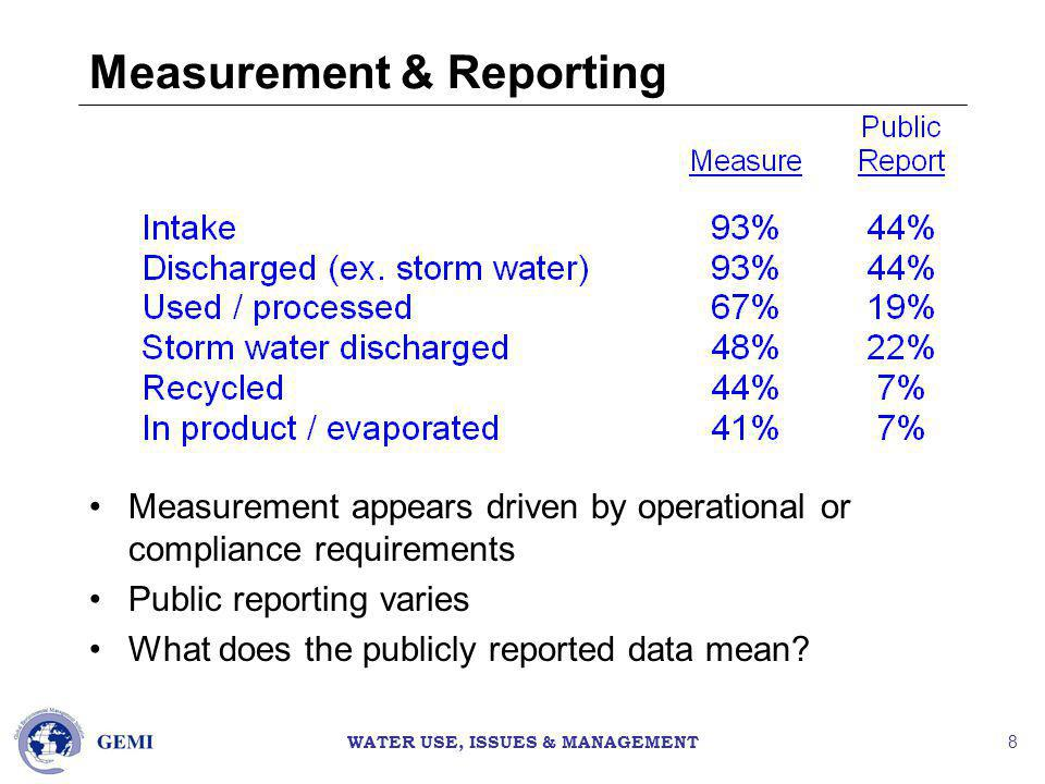 WATER USE, ISSUES & MANAGEMENT 8 Measurement & Reporting Measurement appears driven by operational or compliance requirements Public reporting varies What does the publicly reported data mean