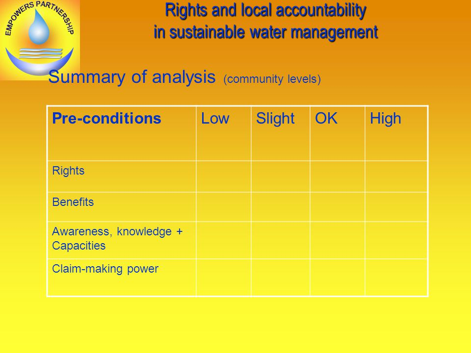 Rights and local accountability in sustainable water management Summary of analysis (community levels) Pre-conditionsLowSlightOKHigh Rights Benefits Awareness, knowledge + Capacities Claim-making power