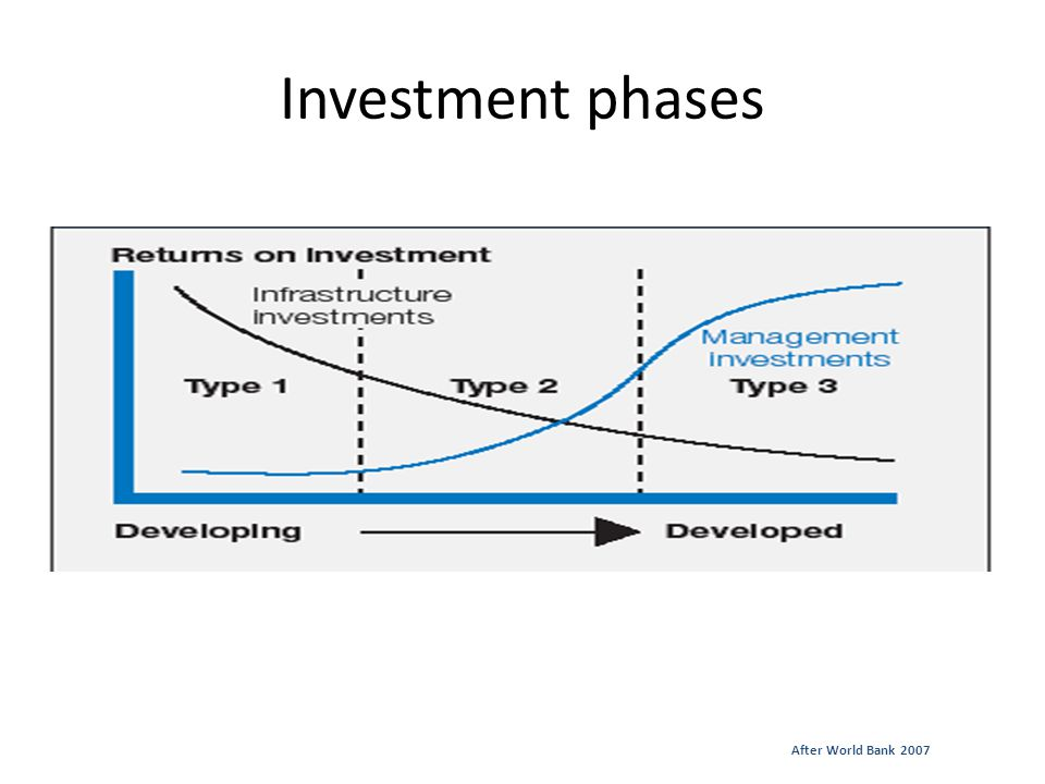 Investment phases After World Bank 2007