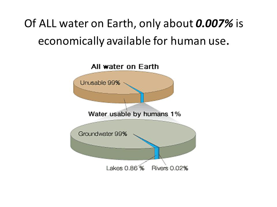 Of ALL water on Earth, only about 0.007% is economically available for human use.