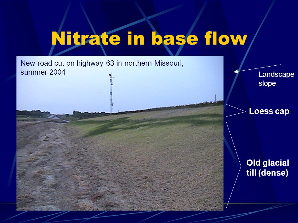 Nitrate in base flow New road cut on highway 63 in northern Missouri, summer 2004 Old glacial till (dense) Loess cap Landscape slope