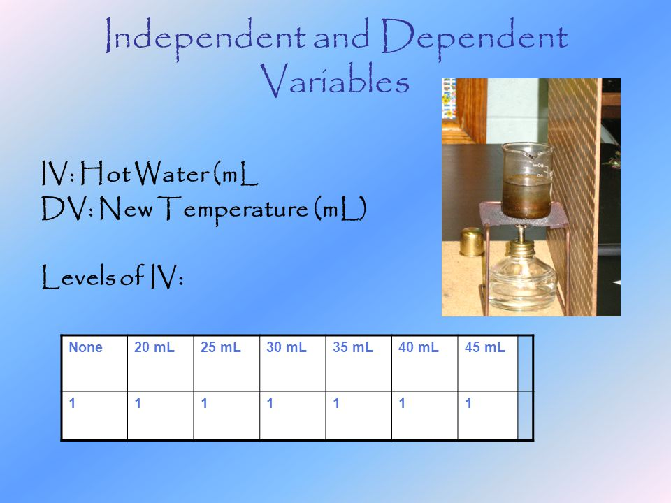 Independent and Dependent Variables IV: Hot Water (mL DV: New Temperature (mL) Levels of IV: None20 mL25 mL30 mL35 mL40 mL45 mL 1111111